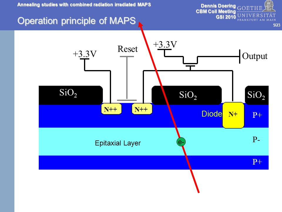 /23 Annealing studies with combined radiation irradiated MAPS 6 Operation principle of MAPS Reset +3.3V Output SiO 2 N++ N+ P+ P- P+ Diode Epitaxial Layer e- Dennis Doering CBM Coll Meeting GSI 2010