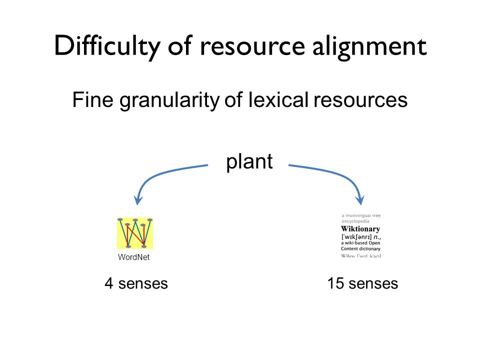 Difficulty of resource alignment Fine granularity of lexical resources plant WordNet 4 senses15 senses