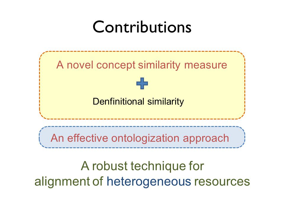 Contributions A novel concept similarity measure Denfinitional similarity A robust technique for alignment of resources A robust technique for alignment of heterogeneous resources An effective ontologization approach