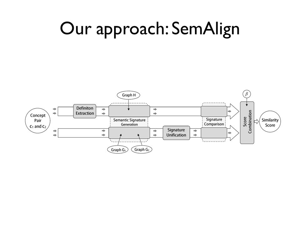 Our approach: SemAlign