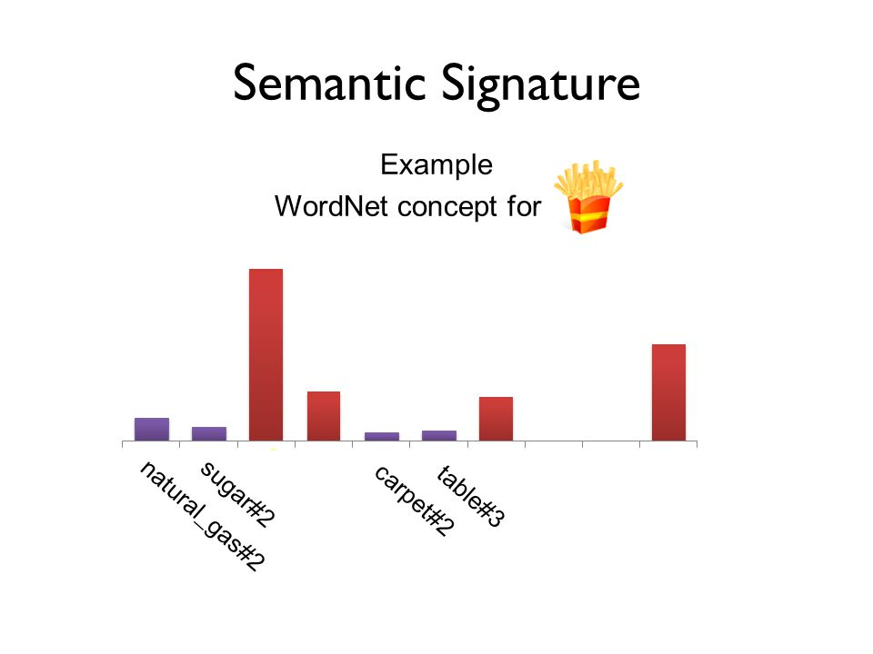 Semantic Signature Importance of concept_3 for our concept...