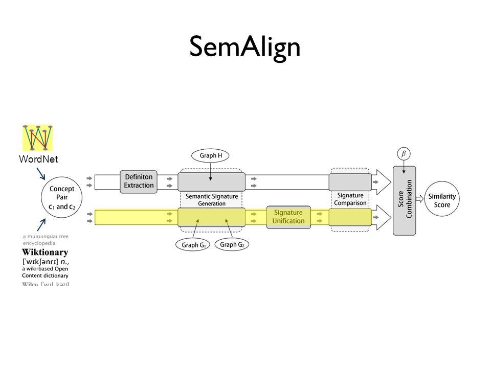 SemAlign WordNet