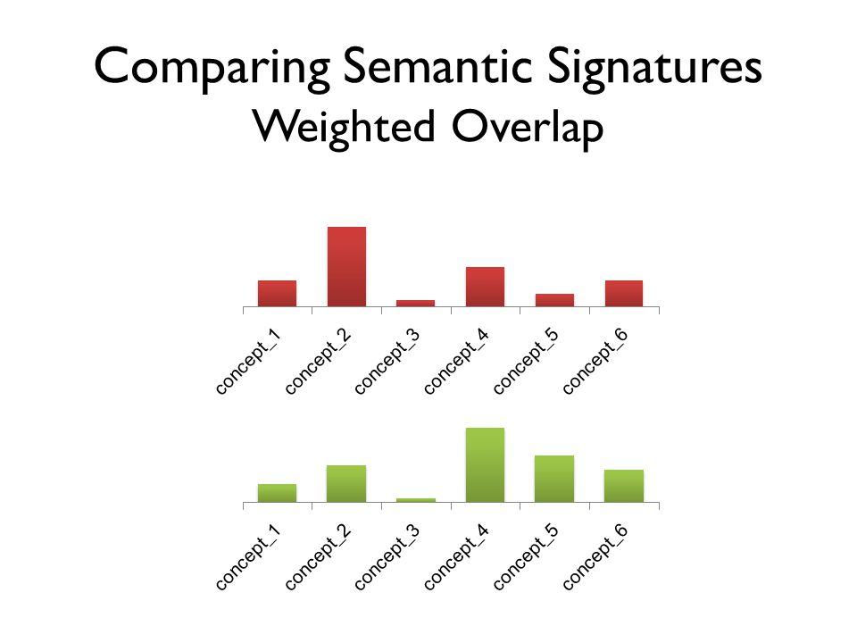 Comparing Semantic Signatures Weighted Overlap