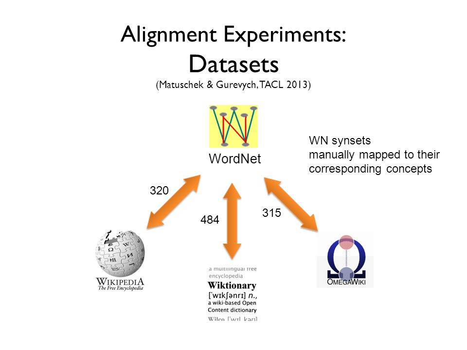 Alignment Experiments: Datasets (Matuschek & Gurevych, TACL 2013) WordNet WN synsets manually mapped to their corresponding concepts 320 484 315
