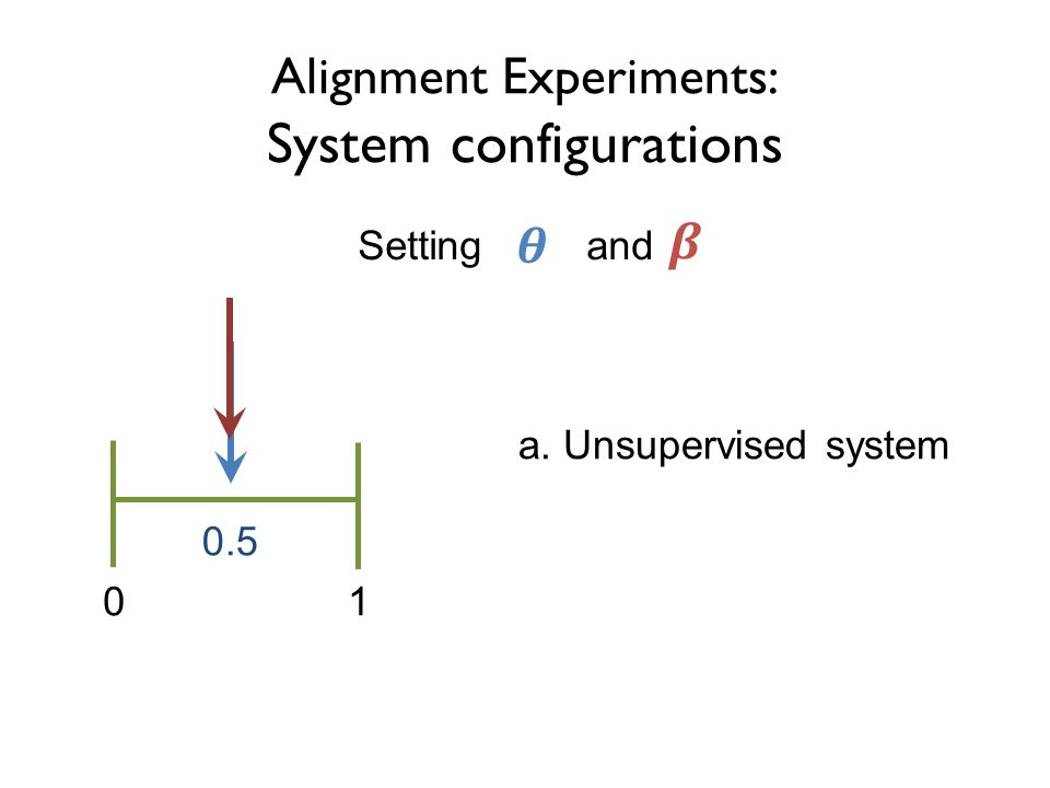 Alignment Experiments: System configurations 01 0.5 Setting and a. Unsupervised system
