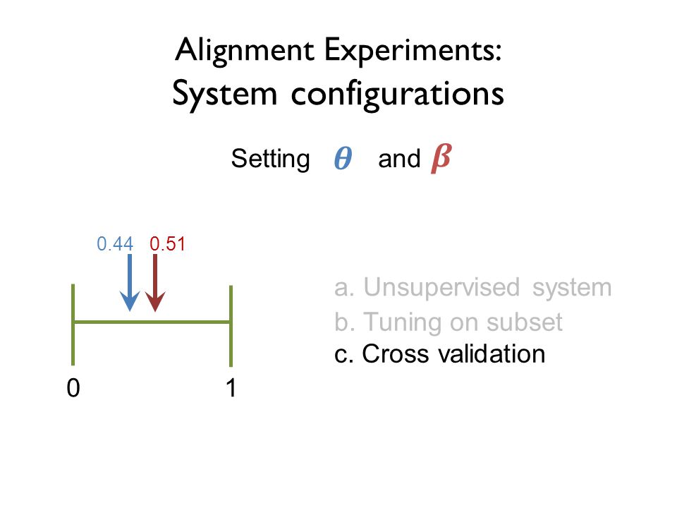 Alignment Experiments: System configurations a. Unsupervised system Setting and b.