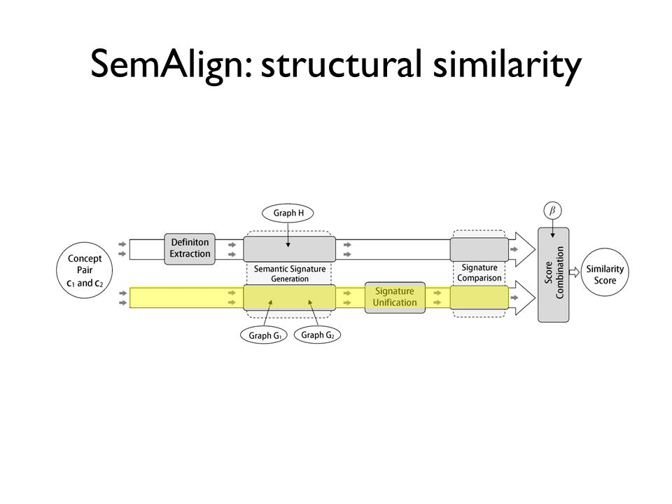 SemAlign: structural similarity