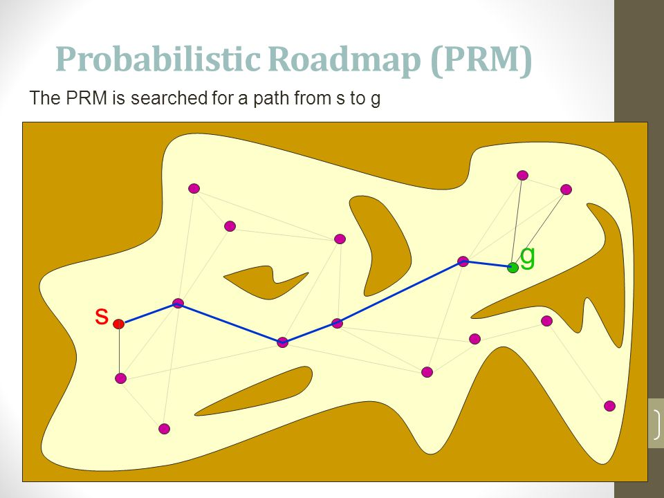 Probabilistic Roadmap (PRM) 16 The PRM is searched for a path from s to g s g