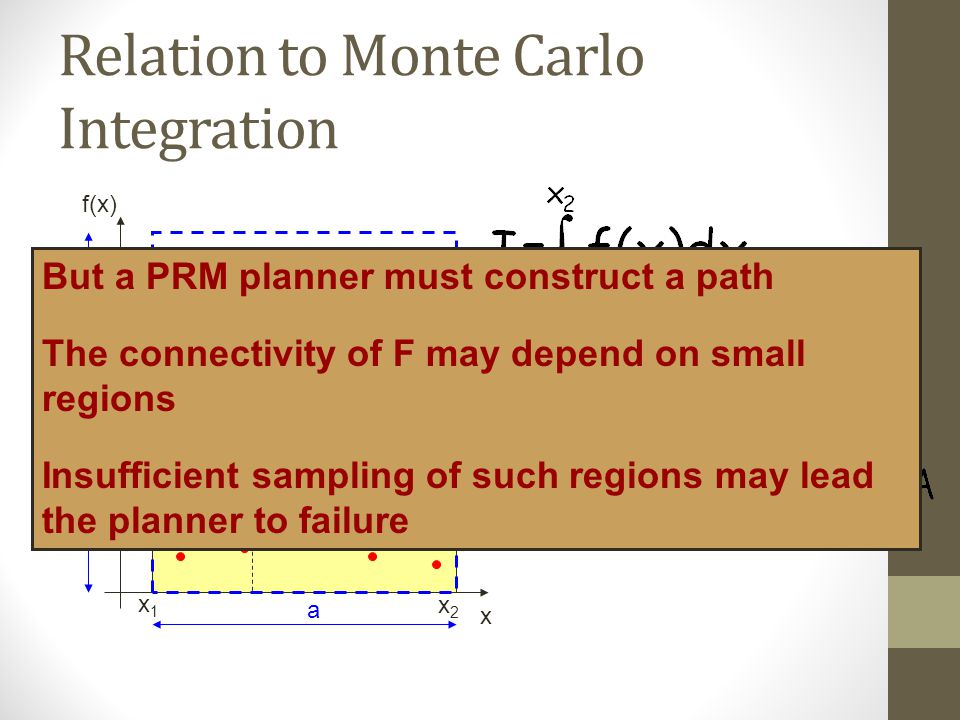 Relation to Monte Carlo Integration x f(x) a b A = a × b x1x1 x2x2 (x i,y i ) But a PRM planner must construct a path The connectivity of F may depend on small regions Insufficient sampling of such regions may lead the planner to failure