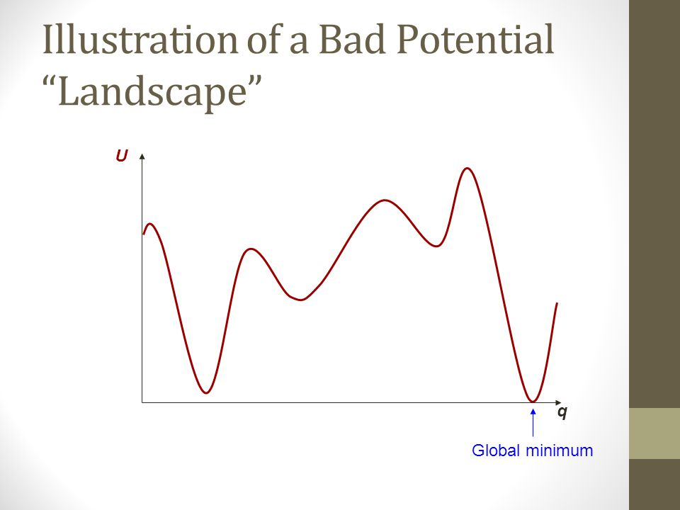 Illustration of a Bad Potential Landscape U q Global minimum