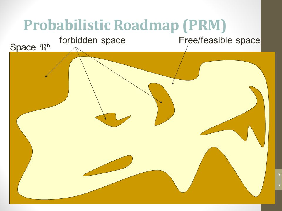 Probabilistic Roadmap (PRM) 7 Free/feasible space Space  n forbidden space