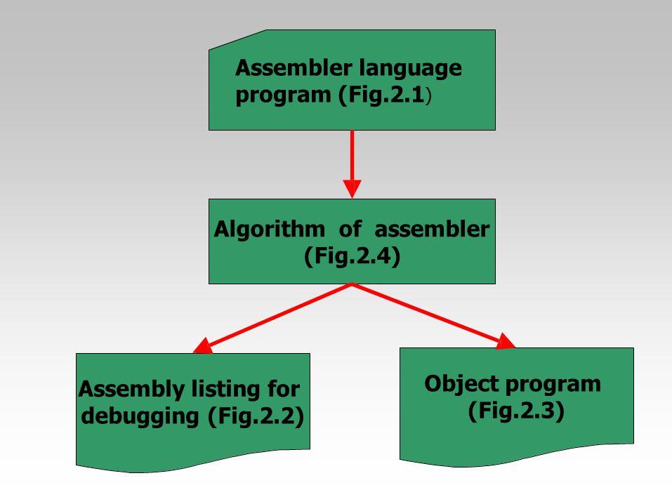 Algorithmofassembler (Fig.2.4) Assembly listing for debugging (Fig.2.2) Assembler language program (Fig.2.1 ) Object program (Fig.2.3)