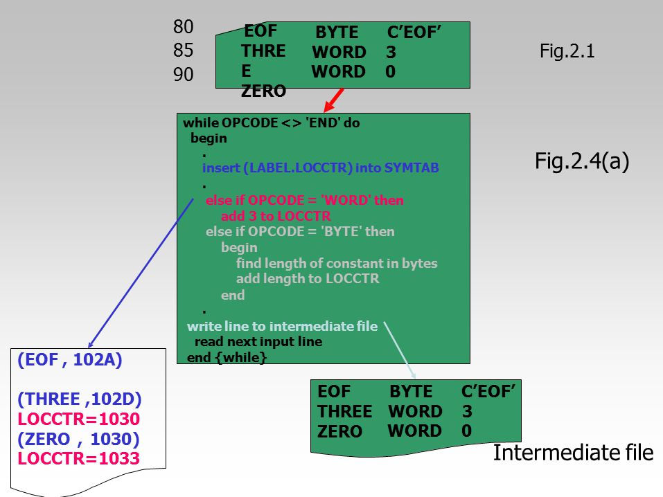 80 85 90 Fig.2.1 Fig.2.4(a) Intermediate file EOF THRE E ZERO BYTEC'EOF' WORD3 WORD0 while OPCODE <> 'END' do begin. insert (LABEL.LOCCTR) into SYMTAB