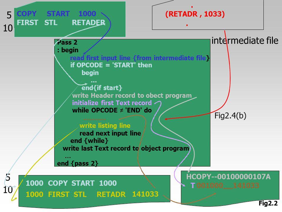 5 10 intermediate file Fig2.4(b) 5 10 Fig2.2 Pass 2 : begin if OPCODE = 'START' then begin … end{if start} write Header record to obect program initia