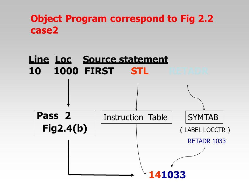 Object Program correspond to Fig 2.2 case2 Line Loc 101000 Source statement FIRSTSTLRETADR 141033 SYMTABInstructionTable ( LABEL LOCCTR ) RETADR 1033
