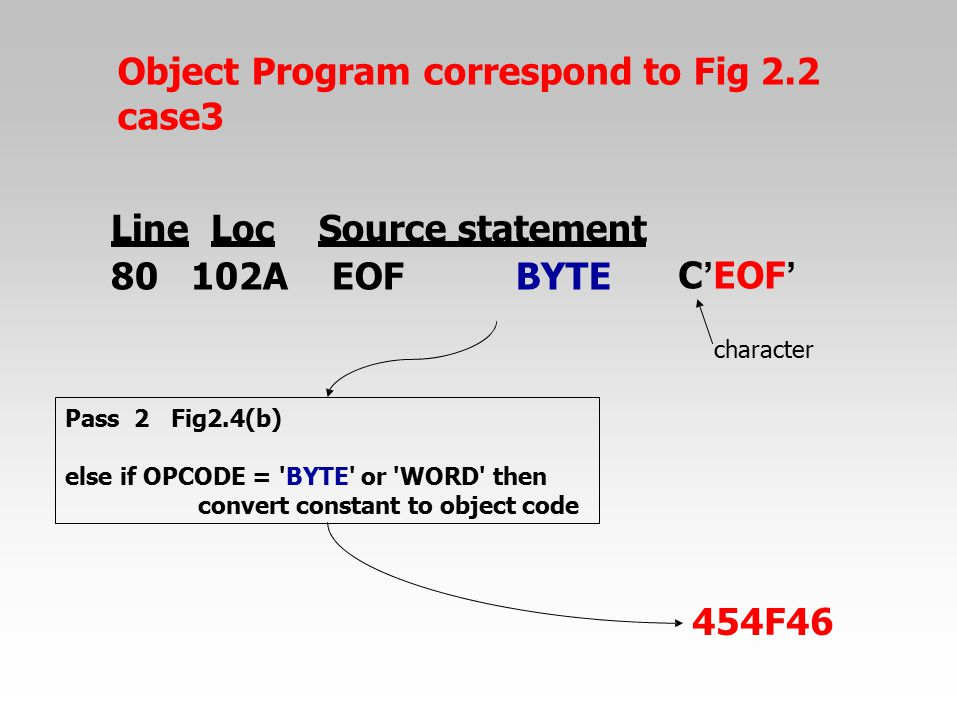 Object Program correspond to Fig 2.2 case3 454F46 character Pass2Fig2.4(b) else if OPCODE = 'BYTE' or 'WORD' then convert constant to object code Line