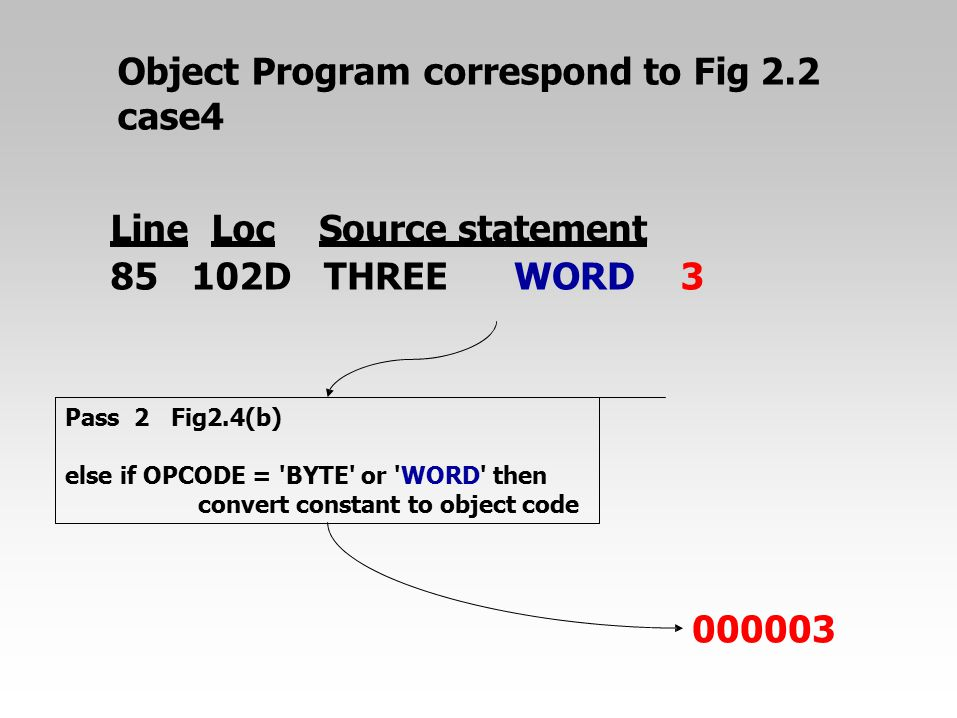 Object Program correspond to Fig 2.2 case4 000003 Pass2Fig2.4(b) else if OPCODE = 'BYTE' or 'WORD' then convert constant to object code LineLocSource