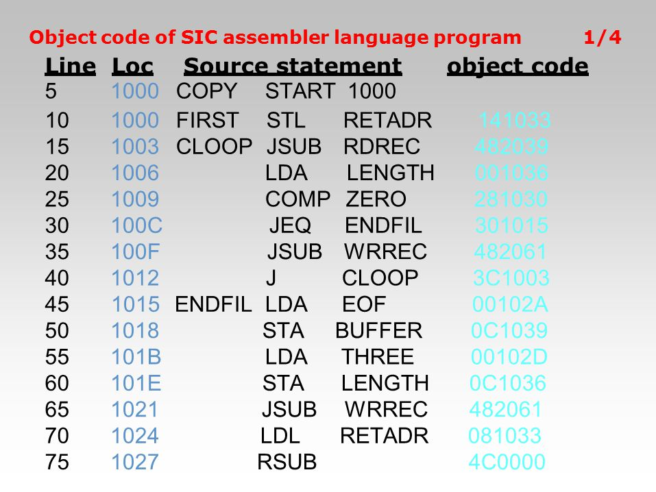 Object code of SIC assembler language program1/4 Line 5 Loc 1000 Source statement COPYSTART1000 object code 101000FIRSTSTLRETADR141033 151003CLOOPJSUB