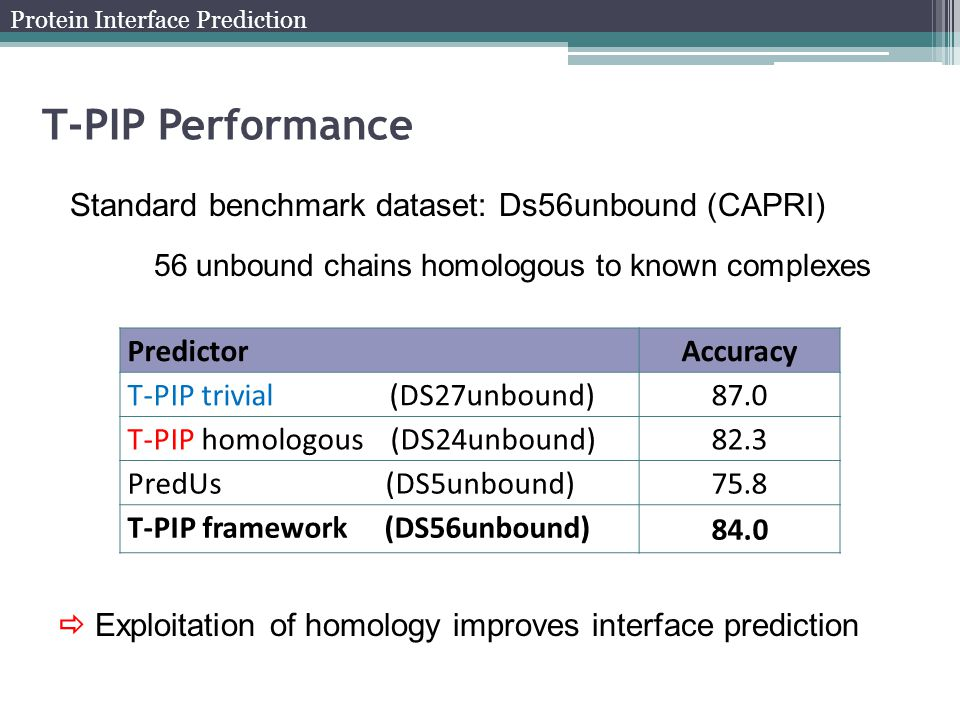 T-PIP Performance Standard benchmark dataset: Ds56unbound (CAPRI) 56 unbound chains homologous to known complexes PredictorAccuracy T-PIP trivial (DS2