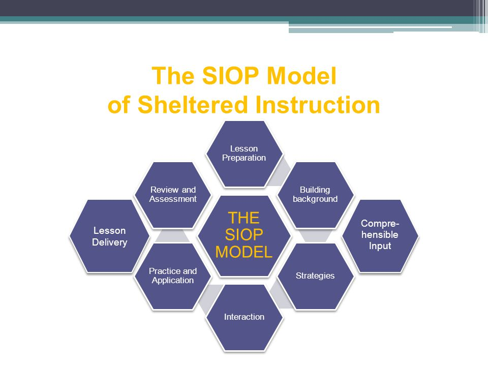 The SIOP Model of Sheltered Instruction THE SIOP MODEL Lesson Preparation Building background StrategiesInteraction Practice and Application Review and Assessment Lesson Delivery Compre- hensible Input Compre- hensible Input