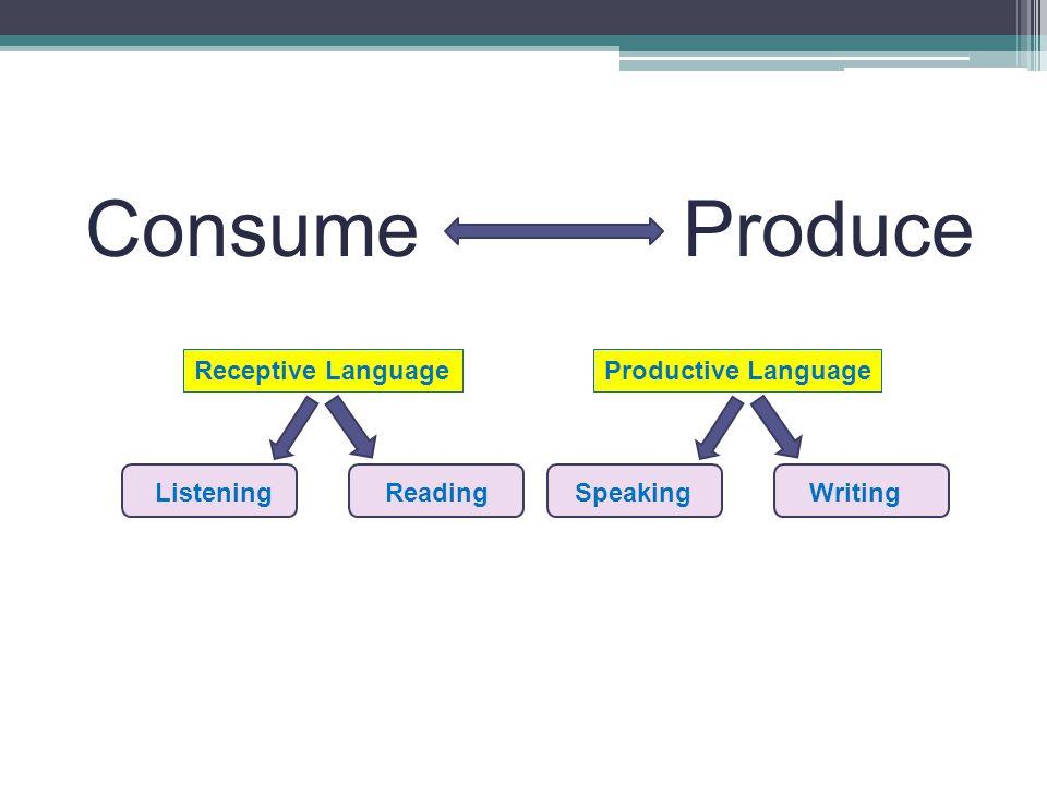 Consume Produce Receptive LanguageProductive Language ListeningReadingSpeakingWriting
