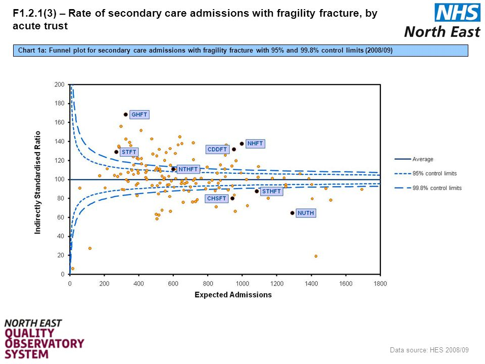 14 Data source: HES 2008/09 Chart 1a: Funnel plot for secondary care admissions with fragility fracture with 95% and 99.8% control limits (2008/09) F1.2.1(3) – Rate of secondary care admissions with fragility fracture, by acute trust