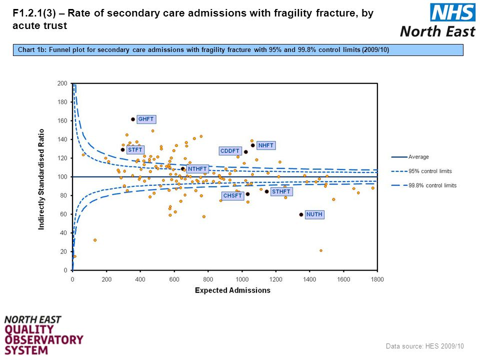 15 Data source: HES 2009/10 Chart 1b: Funnel plot for secondary care admissions with fragility fracture with 95% and 99.8% control limits (2009/10) F1.2.1(3) – Rate of secondary care admissions with fragility fracture, by acute trust