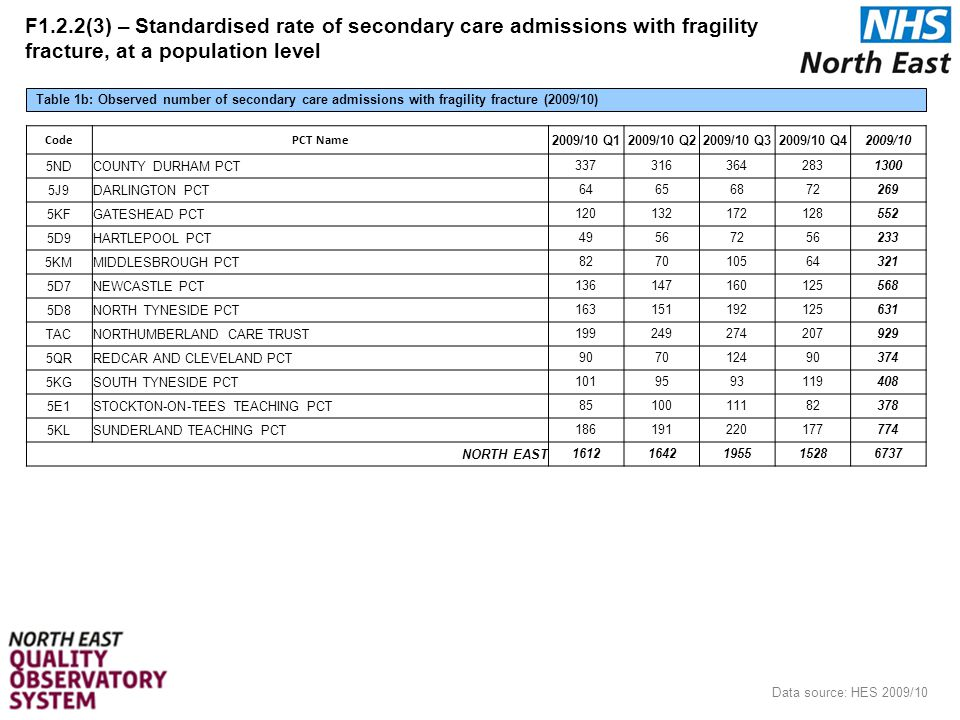 F1.2.2(3) – Standardised rate of secondary care admissions with fragility fracture, at a population level Table 1b: Observed number of secondary care admissions with fragility fracture (2009/10) Data source: HES 2009/10 18 CodePCT Name 2009/10 Q12009/10 Q22009/10 Q32009/10 Q42009/10 5NDCOUNTY DURHAM PCT3373163642831300 5J9DARLINGTON PCT64656872269 5KFGATESHEAD PCT120132172128552 5D9HARTLEPOOL PCT49567256233 5KMMIDDLESBROUGH PCT827010564321 5D7NEWCASTLE PCT136147160125568 5D8NORTH TYNESIDE PCT163151192125631 TACNORTHUMBERLAND CARE TRUST199249274207929 5QRREDCAR AND CLEVELAND PCT907012490374 5KGSOUTH TYNESIDE PCT1019593119408 5E1STOCKTON-ON-TEES TEACHING PCT8510011182378 5KLSUNDERLAND TEACHING PCT186191220177774 NORTH EAST16121642195515286737
