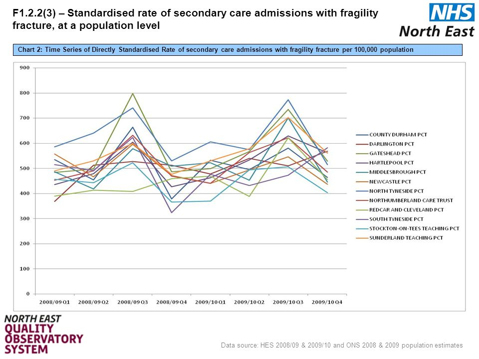 23 Data source: HES 2008/09 & 2009/10 and ONS 2008 & 2009 population estimates Chart 2: Time Series of Directly Standardised Rate of secondary care admissions with fragility fracture per 100,000 population F1.2.2(3) – Standardised rate of secondary care admissions with fragility fracture, at a population level