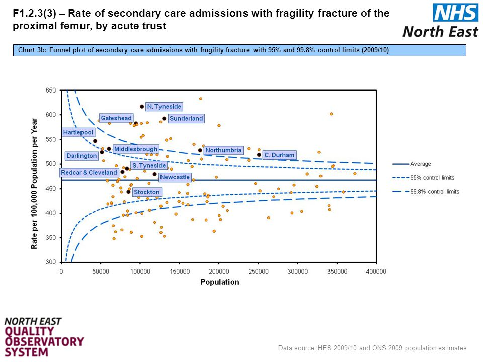 25 Data source: HES 2009/10 and ONS 2009 population estimates Chart 3b: Funnel plot of secondary care admissions with fragility fracture with 95% and 99.8% control limits (2009/10) F1.2.3(3) – Rate of secondary care admissions with fragility fracture of the proximal femur, by acute trust