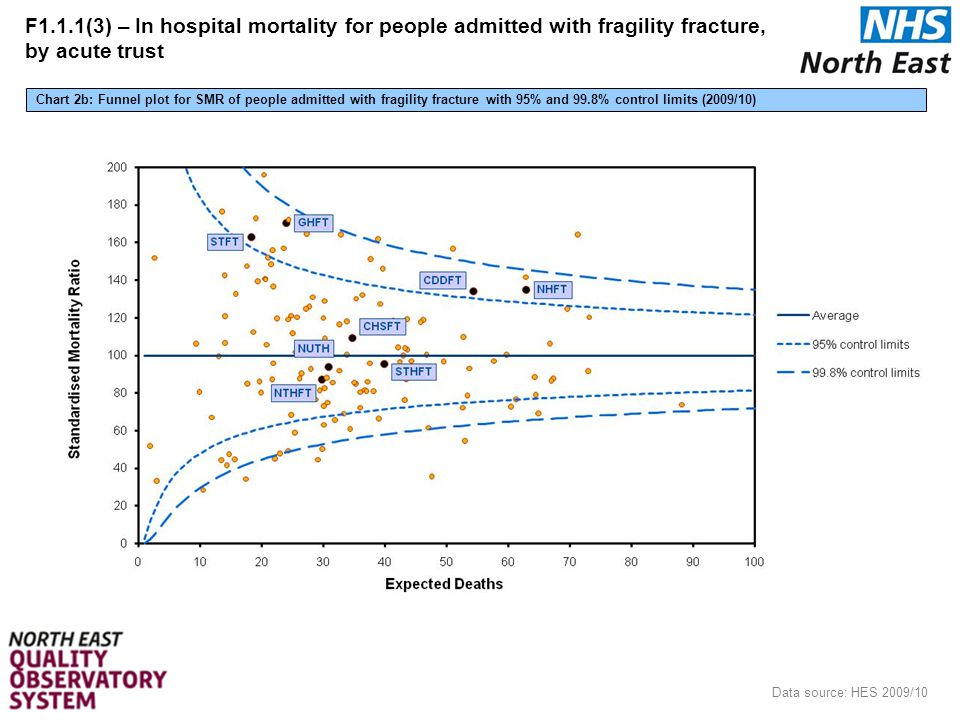 8 Data source: HES 2009/10 Chart 2b: Funnel plot for SMR of people admitted with fragility fracture with 95% and 99.8% control limits (2009/10) F1.1.1(3) – In hospital mortality for people admitted with fragility fracture, by acute trust