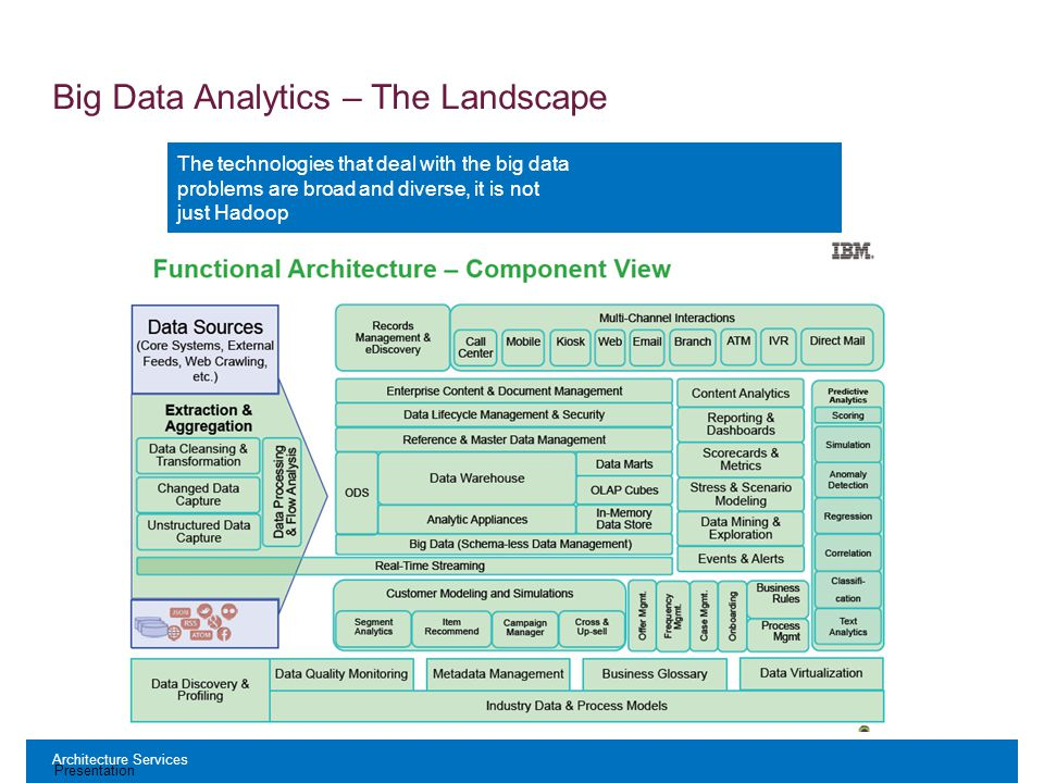 Architecture Services Presentation The technologies that deal with the big data problems are broad and diverse, it is not just Hadoop Big Data Analytics – The Landscape