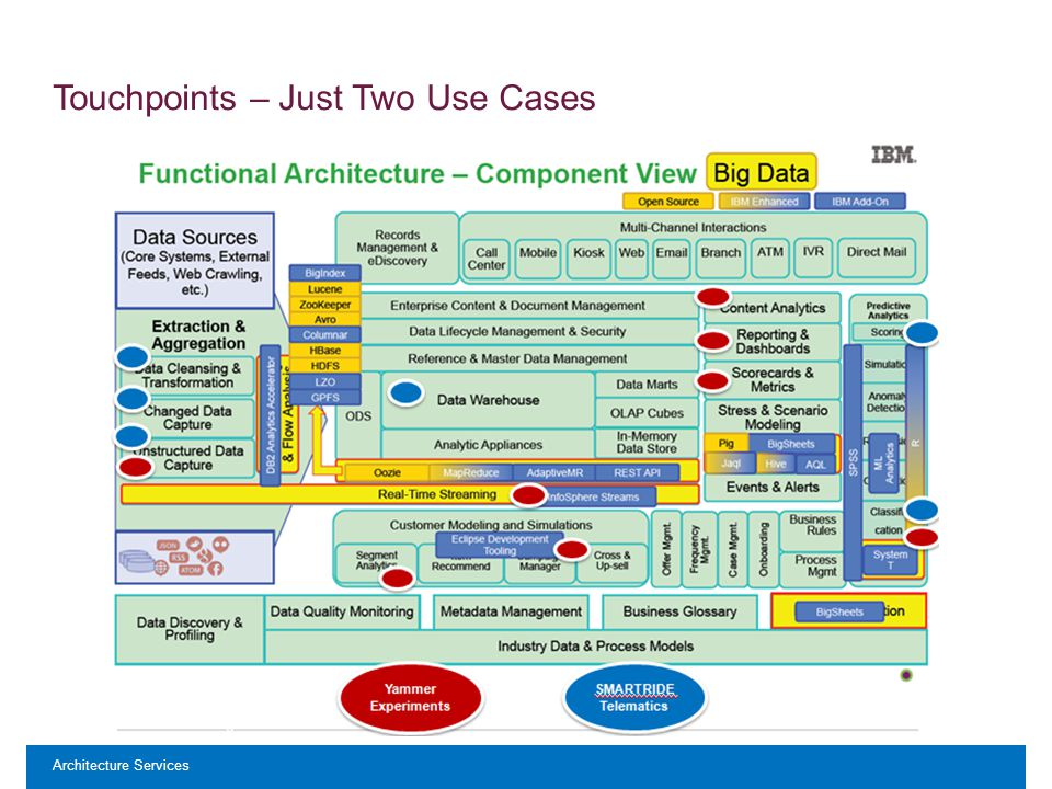 Architecture Services Touchpoints – Just Two Use Cases