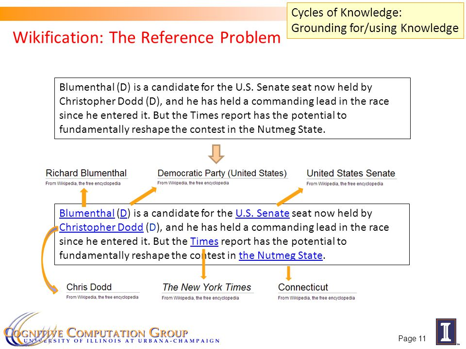 Wikification: The Reference Problem Blumenthal (D) is a candidate for the U.S. Senate seat now held by Christopher Dodd (D), and he has held a command