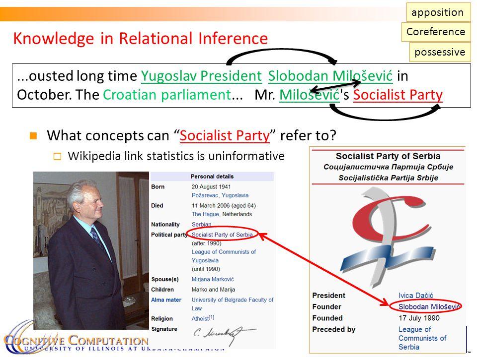Knowledge in Relational Inference 17...ousted long time Yugoslav President Slobodan Milošević in October.