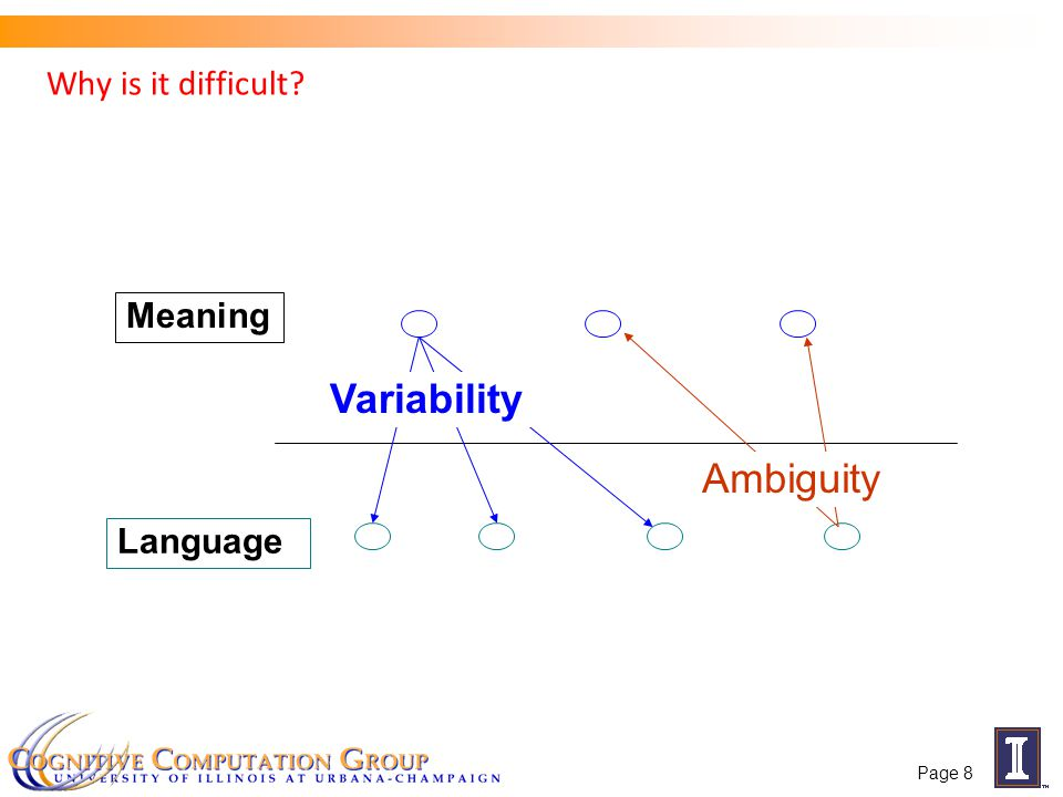 Why is it difficult? Meaning Language Ambiguity Variability Page 8