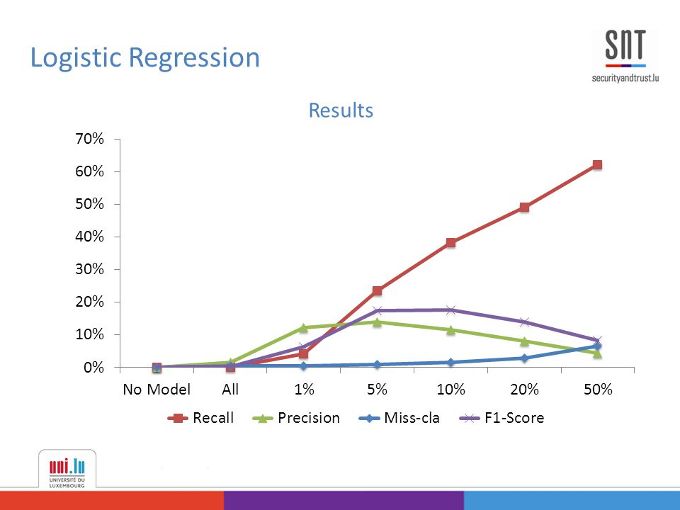 Logistic Regression Results