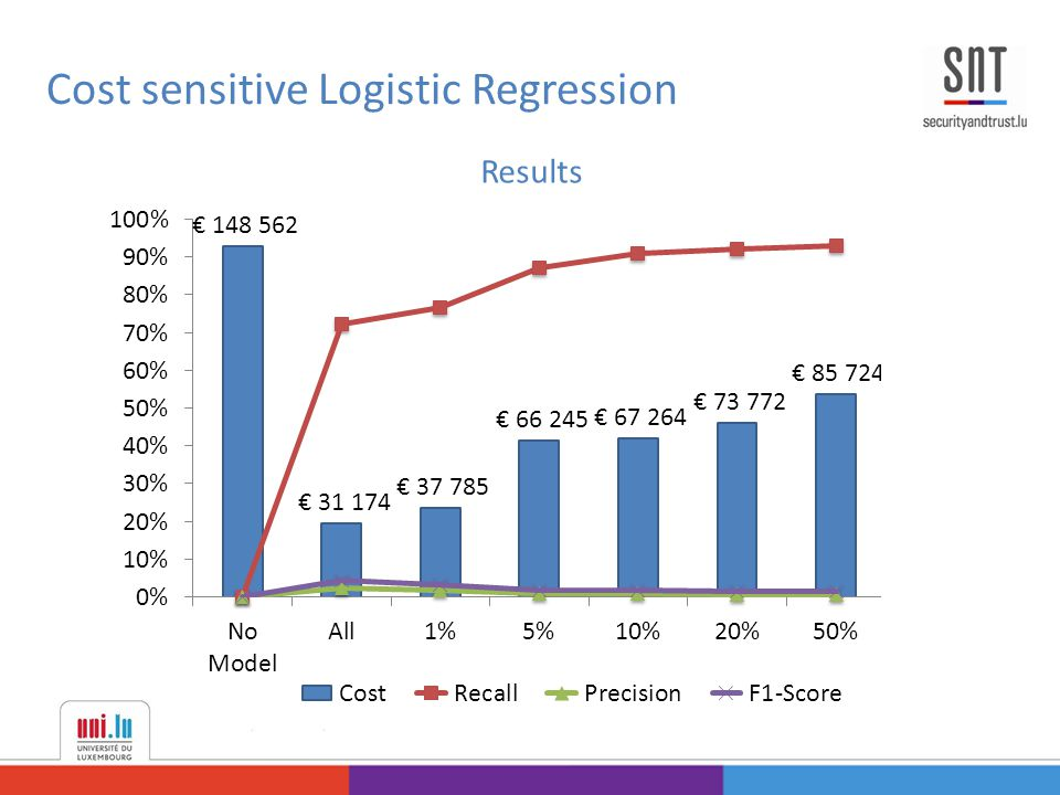 Cost sensitive Logistic Regression Results