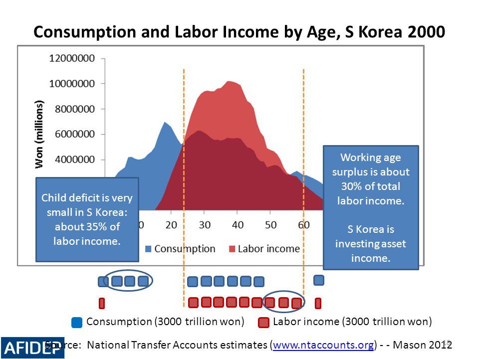 Labor income (3000 trillion won)Consumption (3000 trillion won) Consumption and Labor Income by Age, S Korea 2000 Source: National Transfer Accounts e