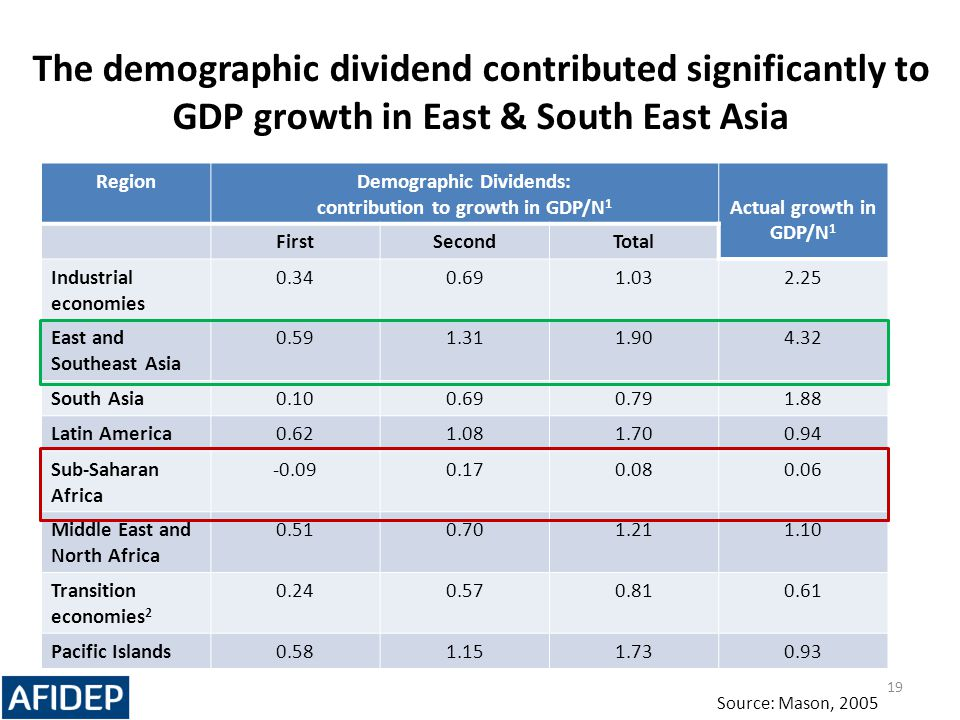 The demographic dividend contributed significantly to GDP growth in East & South East Asia RegionDemographic Dividends: contribution to growth in GDP/