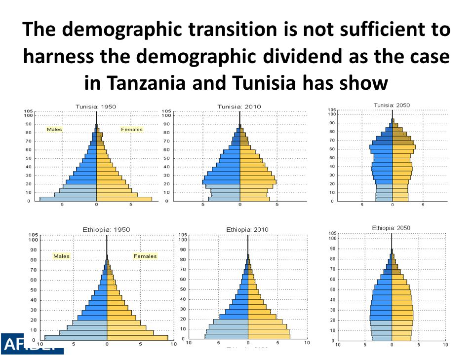 The demographic transition is not sufficient to harness the demographic dividend as the case in Tanzania and Tunisia has show 23