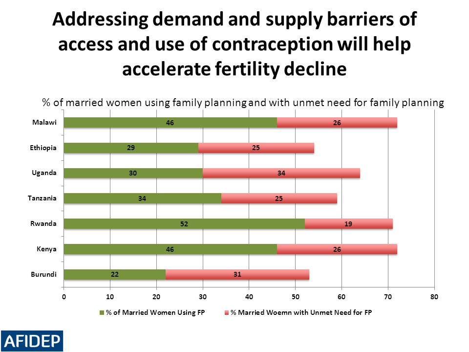 Addressing demand and supply barriers of access and use of contraception will help accelerate fertility decline % of married women using family planni
