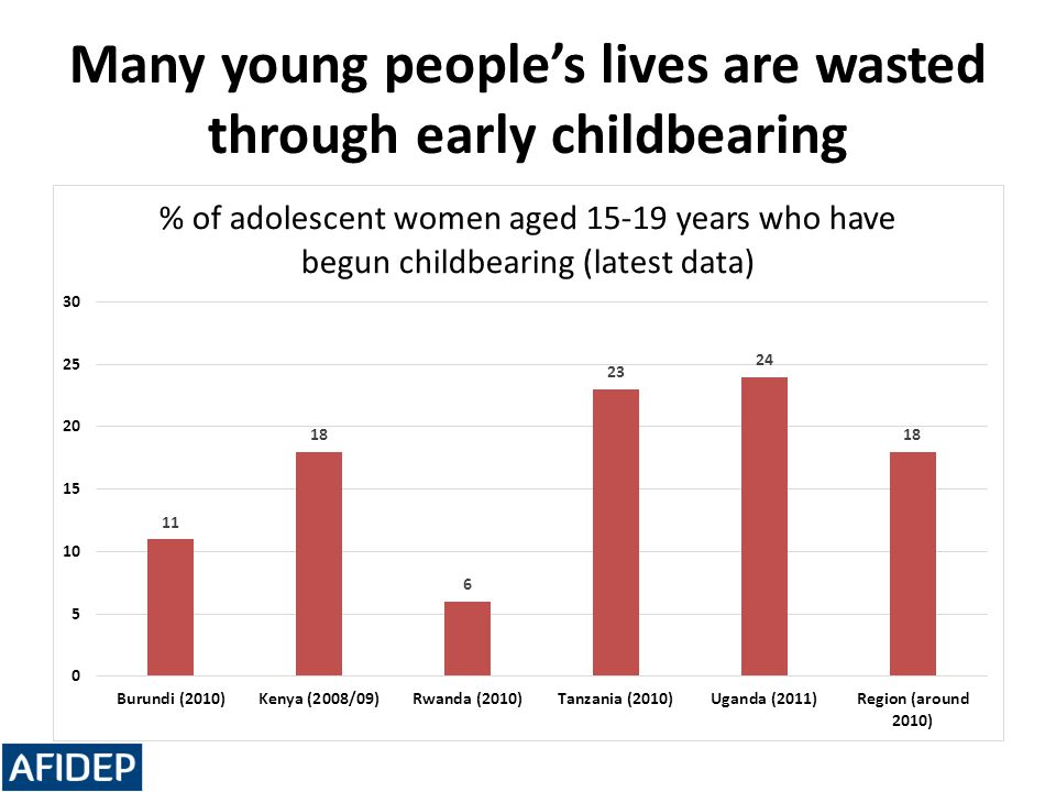 Many young people's lives are wasted through early childbearing