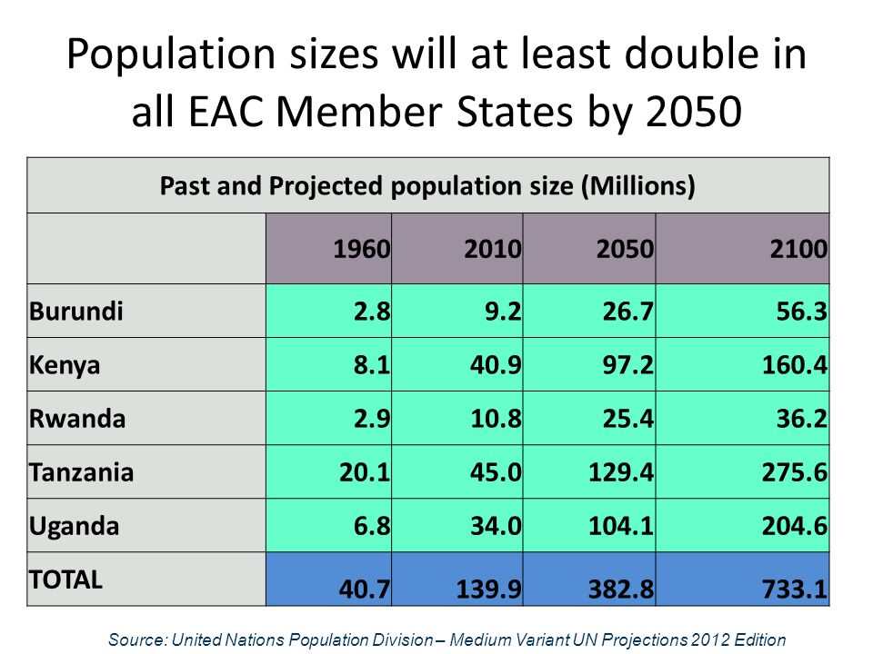 Population sizes will at least double in all EAC Member States by 2050 Source: United Nations Population Division – Medium Variant UN Projections 2012