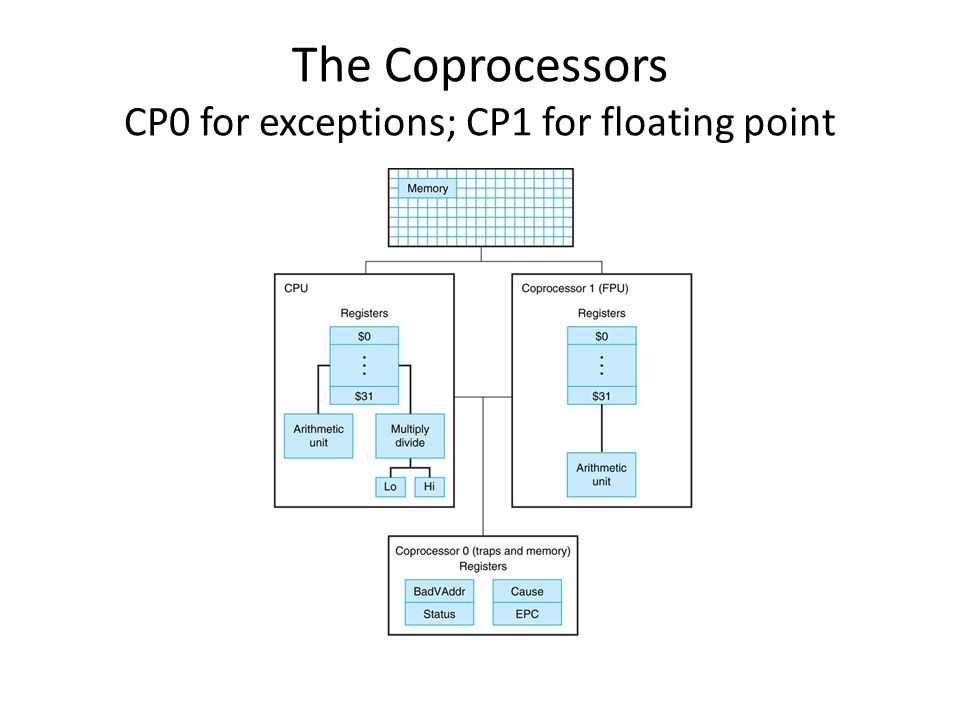 The Coprocessors CP0 for exceptions; CP1 for floating point