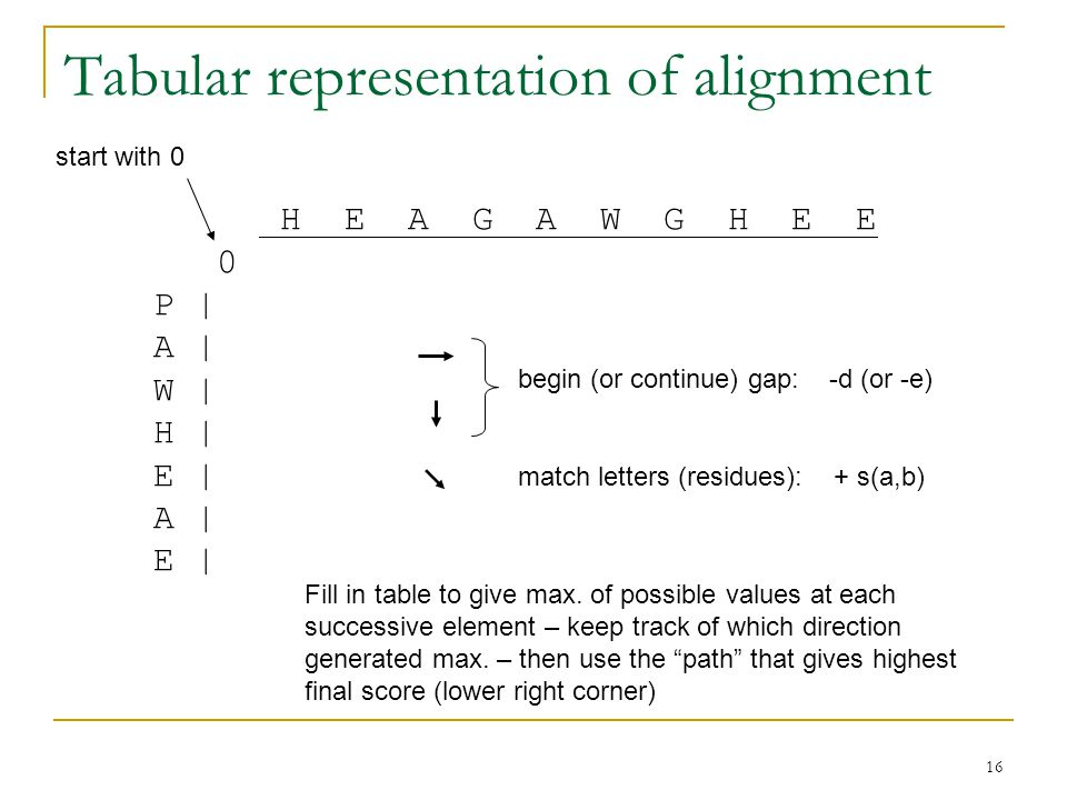 16 Tabular representation of alignment H E A G A W G H E E 0 P | A | W | H | E | A | E | start with 0 begin (or continue) gap: -d (or -e) match letters (residues): + s(a,b) Fill in table to give max.