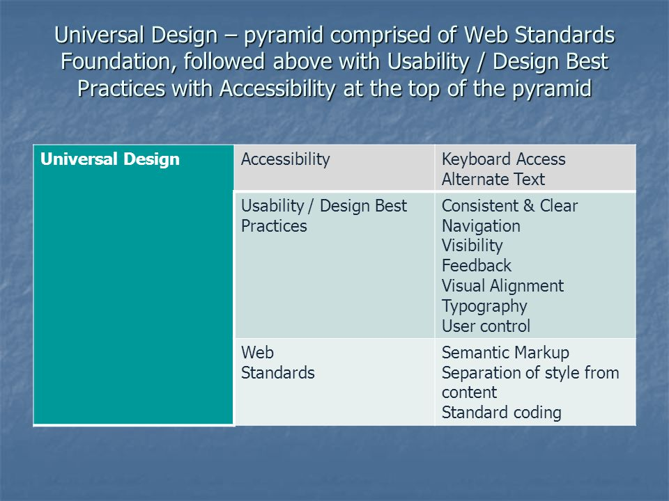 Universal Design – pyramid comprised of Web Standards Foundation, followed above with Usability / Design Best Practices with Accessibility at the top