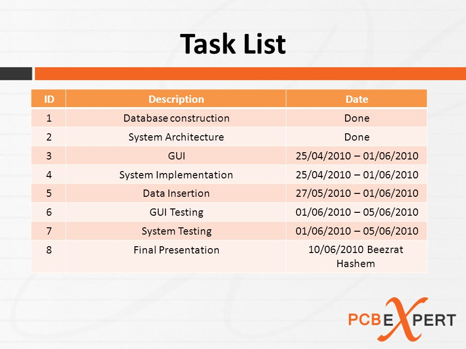 Task List DateDescriptionID DoneDatabase construction1 DoneSystem Architecture2 25/04/2010 – 01/06/2010GUI3 25/04/2010 – 01/06/2010System Implementation4 27/05/2010 – 01/06/2010Data Insertion5 01/06/2010 – 05/06/2010GUI Testing6 01/06/2010 – 05/06/2010System Testing7 10/06/2010 Beezrat Hashem Final Presentation8