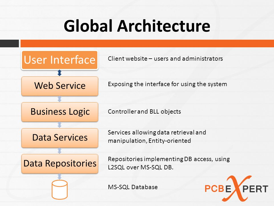 Global Architecture User Interface Web ServiceBusiness LogicData ServicesData Repositories Client website – users and administrators Exposing the interface for using the system Controller and BLL objects Services allowing data retrieval and manipulation, Entity-oriented Repositories implementing DB access, using L2SQL over MS-SQL DB.