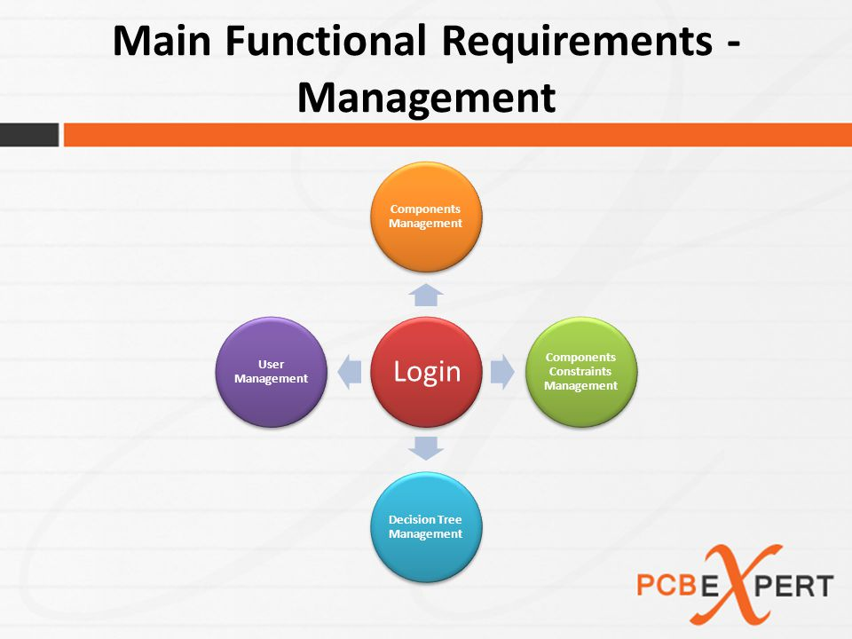 Main Functional Requirements - Management Login Components Management Components Constraints Management Decision Tree Management User Management